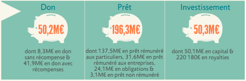 comparatif-financement-participatif