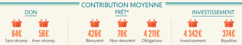 contribuition-moyenne