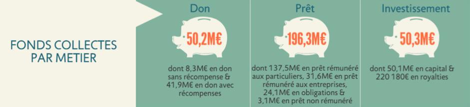 chiffres-financement-participatif
