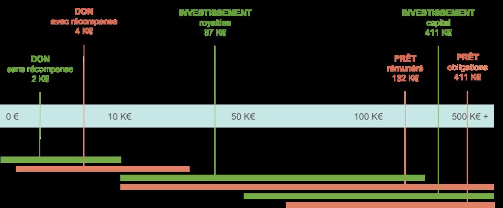 segmentation crowdfunding montant-3