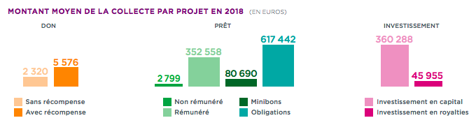 Couts-benefices-plateformes-crowdfunding